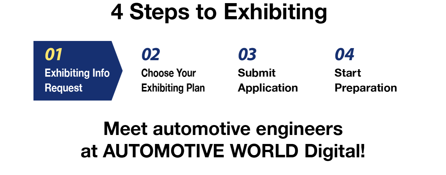 4 steps to exhibiting